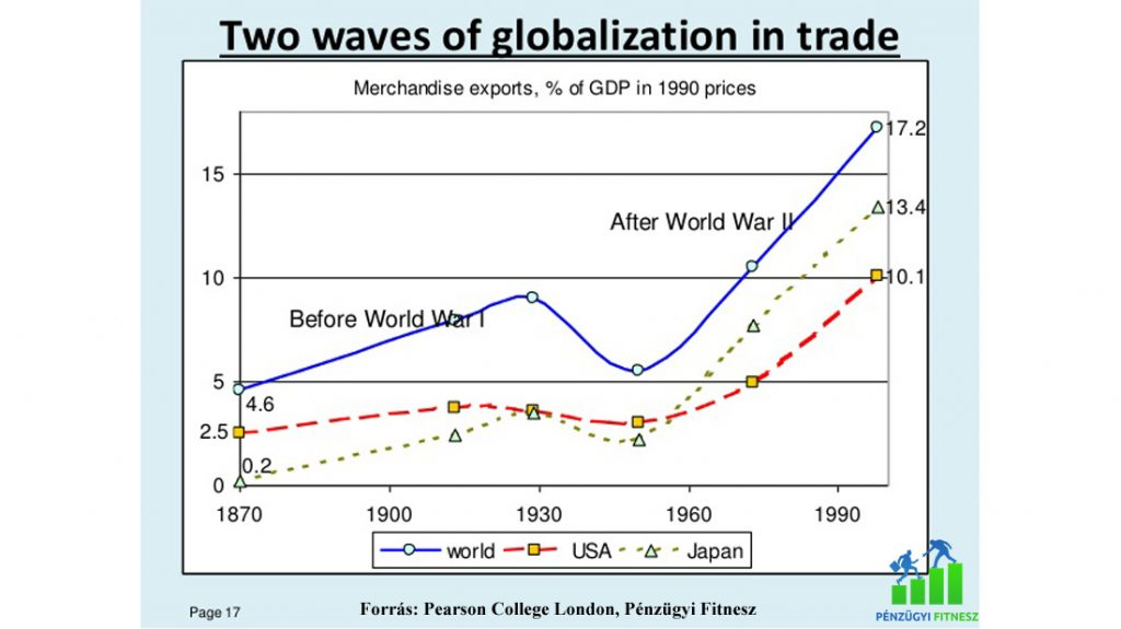 Világkereskedelem export ábra pénzügyi fitnesz