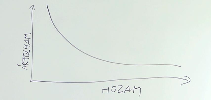 árfolyam változása grafikon pénzügyi fitnesz