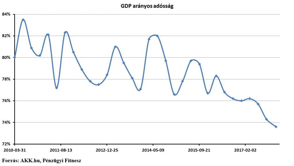GDP arányos államadósság pénzügyi fitnesz