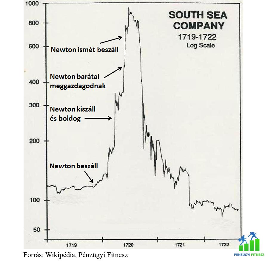 Newton south sea company buborék pénzügyi fitnesz