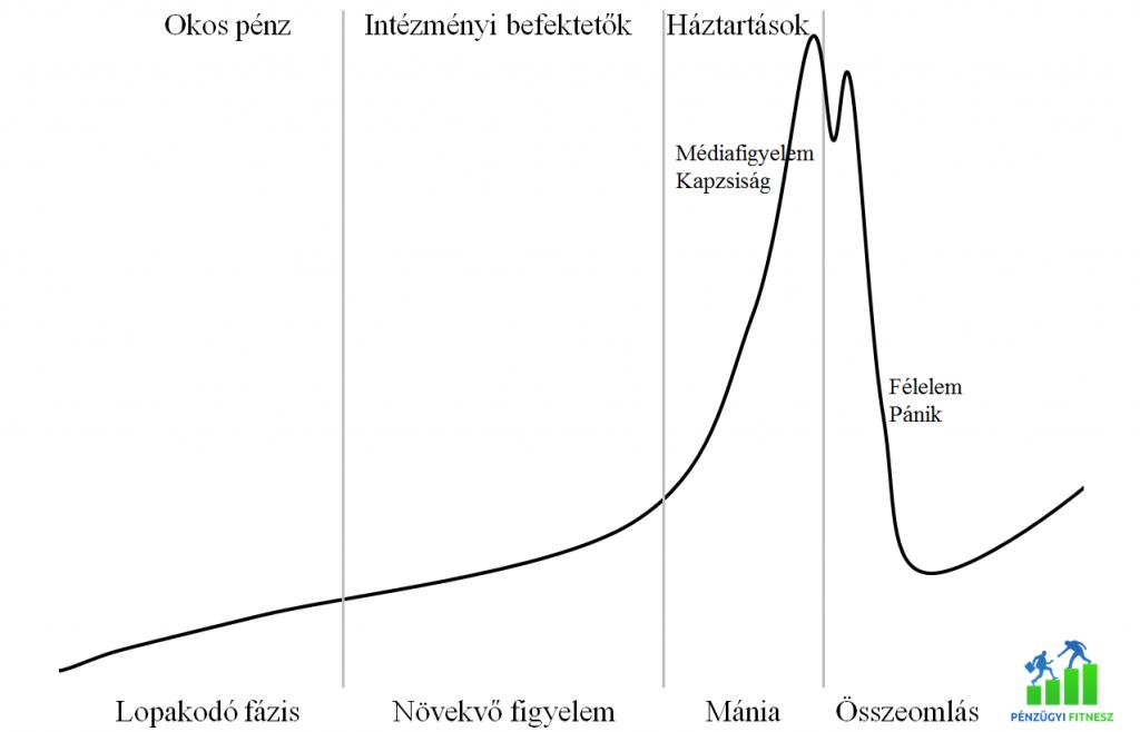 buborék mánia válság 2 pénzügyi fitnesz