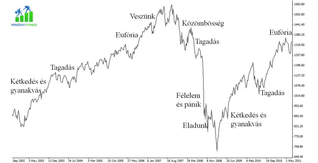 buborék mánia válság 3 pénzügyi fitnesz