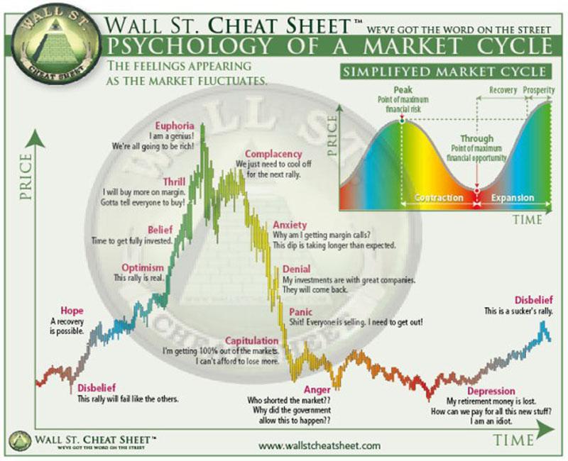 ciklusok buborékok pszichológiája pénzügyi fitnesz
