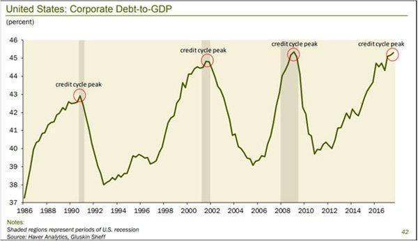 cégek adóssága GDP arányában Pénzügyi Fitnesz