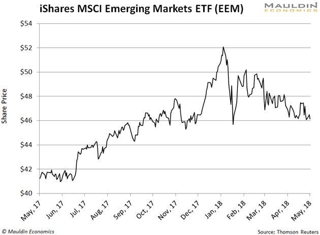 emerging markets ETF feltörekvő piacok Pénzügyi Fitnesz