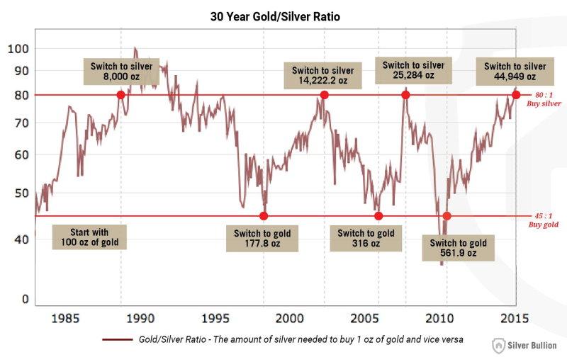 arany ezüst arány pénzügyi fitnesz