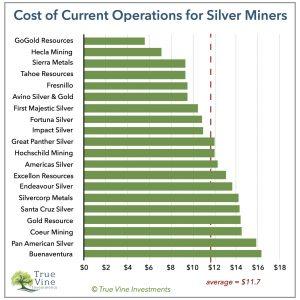 ezüst bányászat költsége pénzügyi fitnesz