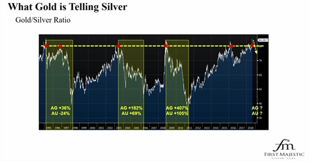 arany ezüst arány pénzügyi fitnesz 2