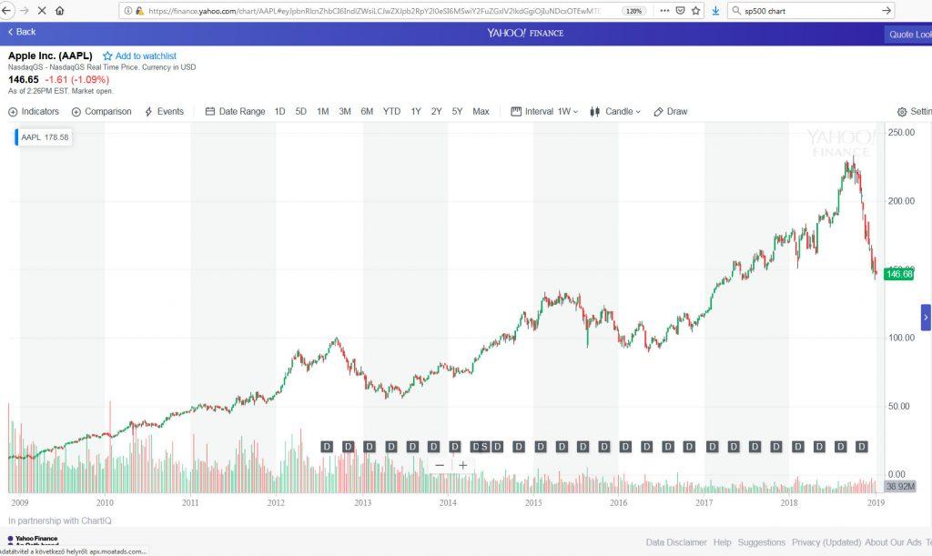 Apple grafikon likviditás 2019 január pénzügyi fitnesz